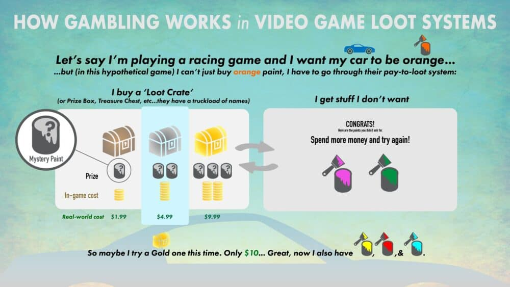 gambling in gaming explained