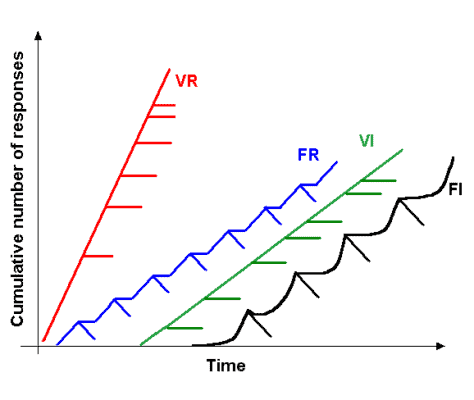 Graph of addictive game design feature variable reinforcement ratio