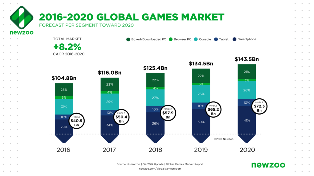 global gaming market