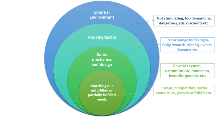 gaming addiction model