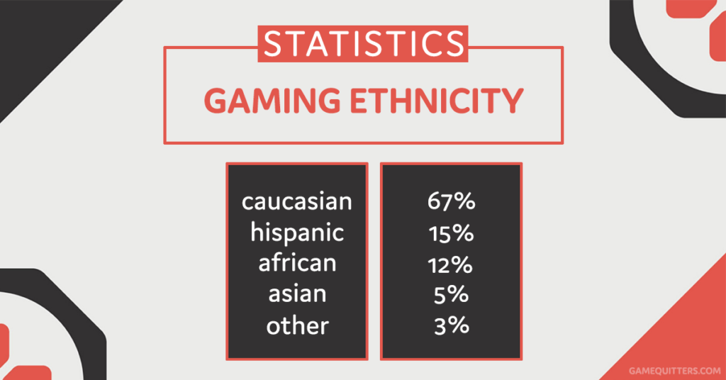 Gaming Demographics by Ethnicity