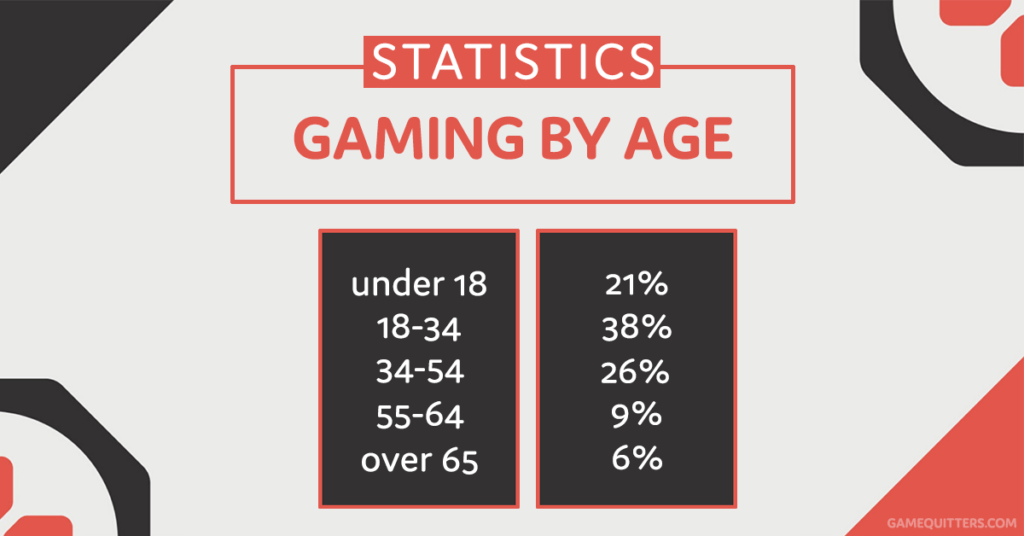 Gaming Statistics by Age